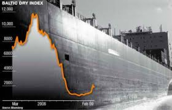 BALTIC DRY INDEX: FELL FOR EIGHTH STRAIGHT SESSION LOWEST IN 8 WEEKS